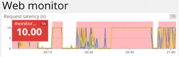 Chart showing latency and outages